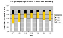 Percentual in overall populationCaucasians in whiteMixed and indigenous in yellowNegro in blackAsians are very few[58]
