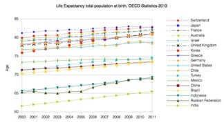Life Expectancy of the total population at birth from 2000 until 2011 among several OECD member nations. Data source: OECD's iLibrary[11]