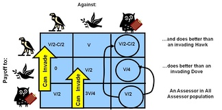"The payoff matrix for the hawk dove game, with the addition of the assessor strategy. This ""studies its opponent"", behaving as a hawk when matched with an opponent it judges ""weaker"", like a dove when the opponent seems bigger and stronger. Assessor is an ESS, since it can invade both hawk and dove populations, and can withstand invasion by either hawk or dove mutants."