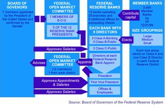 Organization of the Federal Reserve System