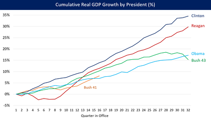 U.S. cumulative real (inflation-adjusted) GDP growth by President.[32]