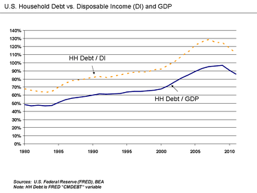 U.S. household debt relative to disposable income and GDP.
