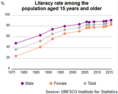 Literacy rate of Iran's population plus 15, 1975–2015, according to UNESCO Institute of Statistics
