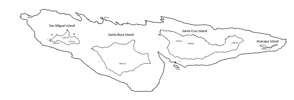 An approximate map of the Channel Islands' land extent roughly 14,000 years ago, showing their historical connection to each other. While they are currently separated from mainland California by a 230 metres (750 feet) deep channel, at this point in history they were only 7.8 kilometres (4.8 miles) from the mainland compared to the modern 19 kilometres (12 miles), making prehistoric travel between them much easier.
