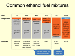 Summary of the main ethanol blends used around the world