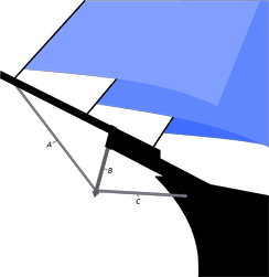 Schematic view of the bow of a ship, showing: A the martingale stay, B the dolphin striker and C the bobstay.