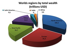 Worlds regions by total wealth (in trillions USD), 2018