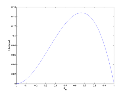 Figure 2.  The likelihood function ( p H 2 ( 1 − p H ) {\displaystyle p_{\text{H}}^{2}(1-p_{\text{H}})} ) for the probability of a coin landing heads-up (without prior knowledge of the coin's fairness), given that we have observed HHT.