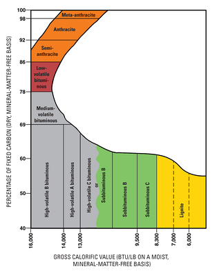 Coal ranking system used by the United States Geological Survey