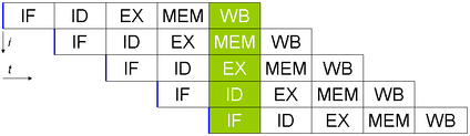 Basic five-stage pipeline in a RISC machine (IF = Instruction Fetch, ID = Instruction Decode, EX = Execute, MEM = Memory access, WB = Register write back).  The vertical axis is successive instructions; the horizontal axis is time.  So in the green column, the earliest instruction is in WB stage, and the latest instruction is undergoing instruction fetch.