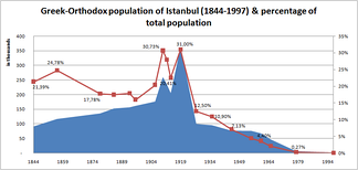 Greek population in Istanbul and percentages of the city population (1844–1997). The 1923 population exchange between Greece and Turkey, the 1942 wealth tax, and the Istanbul pogrom in 1955 contributed to the sharp decrease of the Greek community.