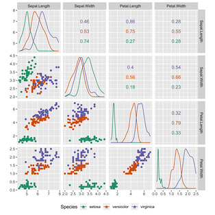 Scatter plots are used in descriptive statistics to show the observed relationships between different variables, here using the Iris flower data set.