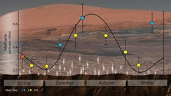 Curiosity rover detected a cyclical seasonal variation in atmospheric methane.