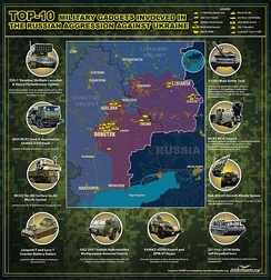 Some of the military equipment being used in the Donbass War