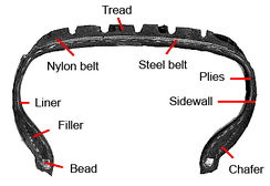 Cross section of a tyre