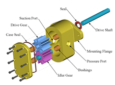 Exploded-view drawing of a gear pump