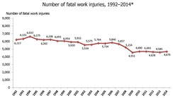 Number of occupational fatal work injuries in the U.S. from 1992 until 2014. Note, 2001 statistics do not include death related to the September 11 terrorist attacks.