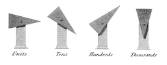"Sir Richard Lovell Edgeworth's proposed optical telegraph for use in Ireland. The rotational position of each one of the four indicators represented a number 1-7 (0 being ""rest""), forming a four-digit number. The number stood for a particular word in a codebook."