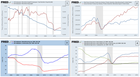 Panel showing four manufacturing charts, illustrating trends in employment, output, and productivity