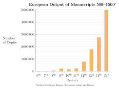 European output of manuscripts 500–1500. The rising trend in medieval book production saw its continuation in the period.[137]
