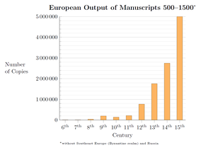 Medieval production of manuscripts.[27] The beginning of the Middle Ages was also a period of low activity in copying. Note that this graph does not include the Byzantine Empire.