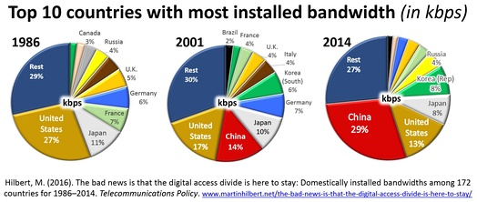 Global bandwidth concentration: 3 countries have almost 50% between them; 10 countries almost 75%.[33]