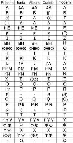 Ancient epichoric variants of the Greek alphabet from Euboea, Ionia, Athens, and Corinth comparing to modern Greek