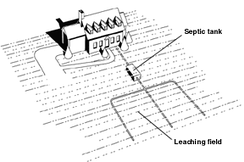 Septic tank and septic drain field