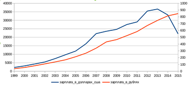 Динамика средней зарплаты по России в долларах США и в рублях в 1999—2015 годах