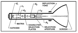Basic Charactron tube design