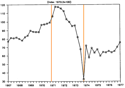Chile real wages between 1967 and 1977. Orange lines mark the beginning and end of Allende's presidency.[66]