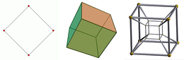 From left to right: the square, the cube and the tesseract. The two-dimensional (2D) square is bounded by one-dimensional (1D) lines; the three-dimensional (3D) cube by two-dimensional areas; and the four-dimensional (4D) tesseract by three-dimensional volumes. For display on a two-dimensional surface such as a screen, the 3D cube and 4D tesseract require projection.