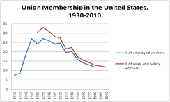 Rise and fall of union membership density in the US by percent of industry