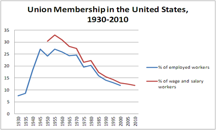 Rise and fall of US union membership density, by % of industry.