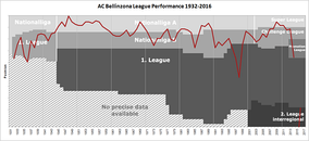 Chart of AC Bellinzona table positions in the Swiss football league system