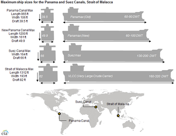 Maximum ship sizes for the Panama and Suez canals[103]