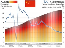 Population of China from 1949 to 2008[needs update]