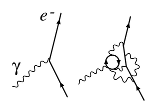 Figure 1. Renormalization in quantum electrodynamics: The simple electron/photon interaction that determines the electron's charge at one renormalization point is revealed to consist of more complicated interactions at another.