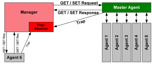 Principle of SNMP Communication
