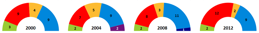 Composition of London Assembly, 2000 – 2016      Green Party      Labour Party      Liberal Democrats      Conservative Party      UKIP      BNP