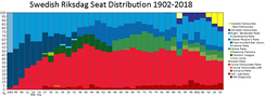 Historical distribution of seats in the Swedish Riksdag 1902-2018.
