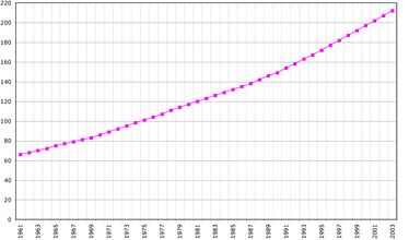 Vanuatu's population in thousands (1961–2003).