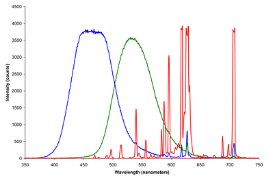 The emission spectra of the three phosphors that define the additive primary colors of a CRT color video display.  Other electronic color display technologies (LCD, Plasma display, OLED) have analogous sets of primaries with different emission spectra.
