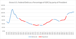 Gross US Federal Debt as a Percentage of GDP, by political party of President