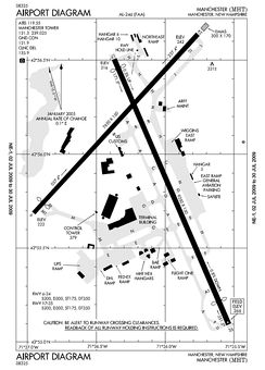 FAA diagram of Manchester Airport