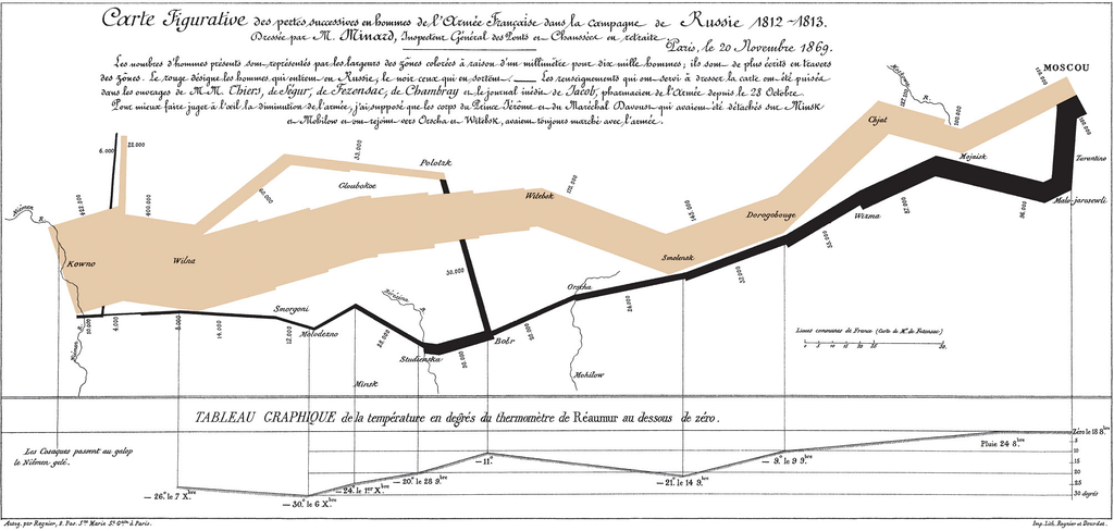 Charles Joseph Minard's famous graph showing the decreasing size of the Grande Armée as it marches to Moscow (brown line, from left to right) and back (black line, from right to left) with the size of the army equal to the width of the line. Temperature is plotted on the lower graph for the return journey (multiply Réaumur temperatures by 1¼ to get Celsius, e.g. −30 °R = −37.5 °C).