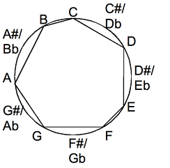 Diatonic scale in the chromatic circle