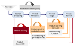 Loops for production-waste, product and material recycling