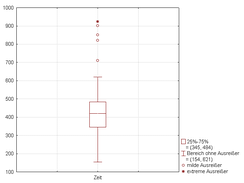 Figure 3. Same Boxplot with whiskers with maximum 1.5 IQR