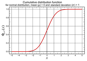 Diagram showing the cumulative distribution function for the normal distribution with mean (μ) 0 and variance (σ2) 1